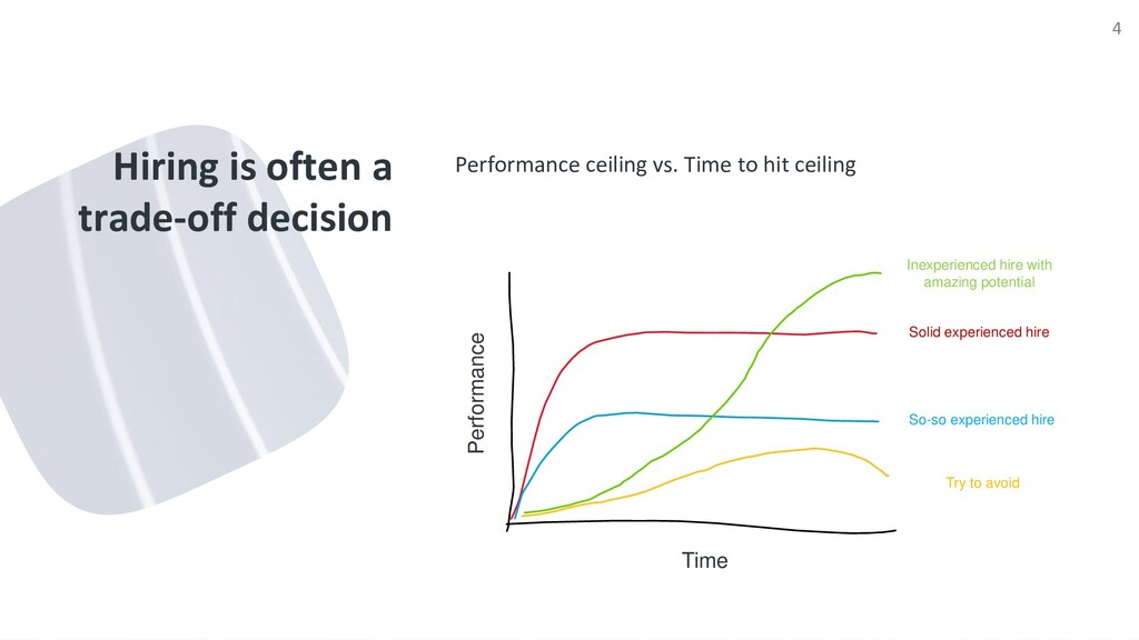 Hiring is often a trade-off decision Performanc...