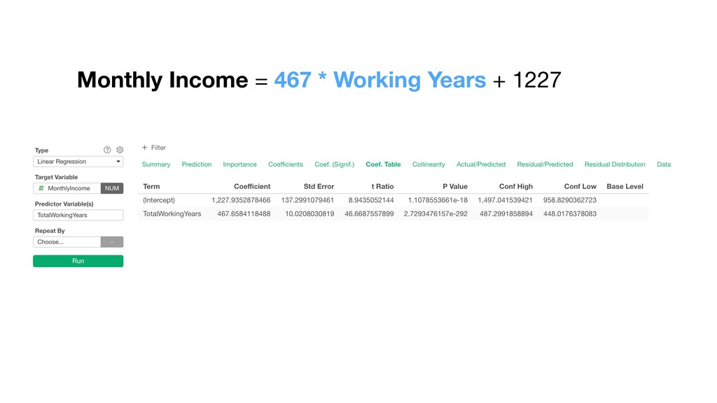 Monthly Income = 467 * Working Years + 1227