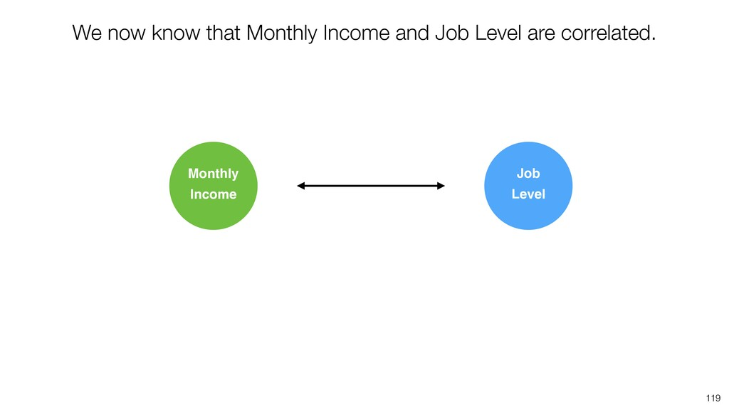119 Monthly Income Job Level We now know that M...