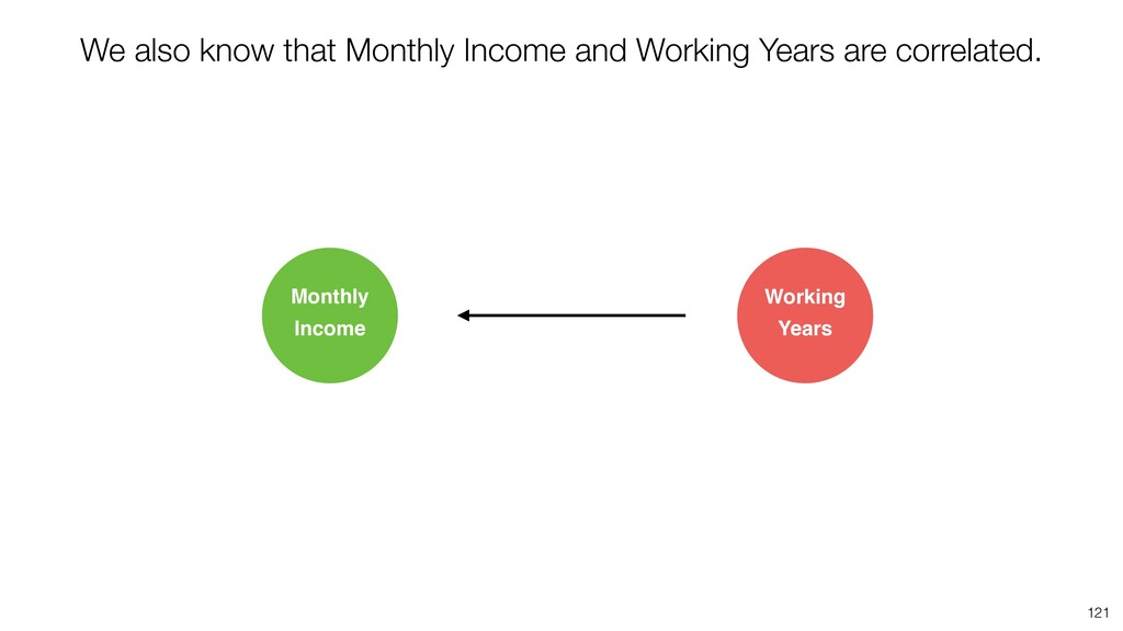 121 Working Years Monthly Income We also know t...