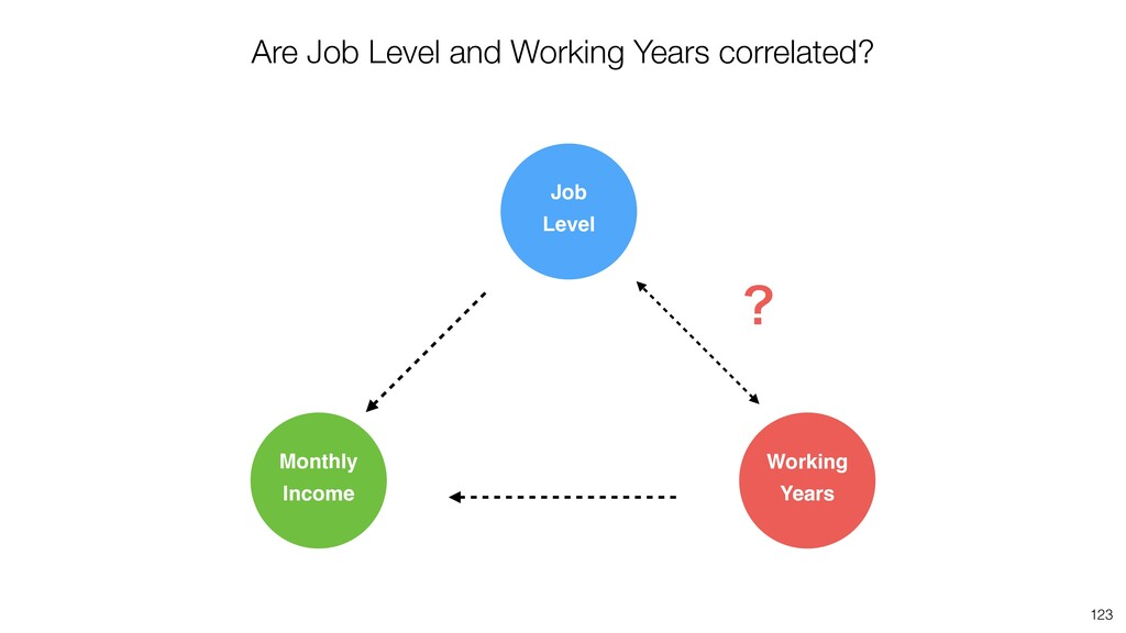123 Are Job Level and Working Years correlated?...