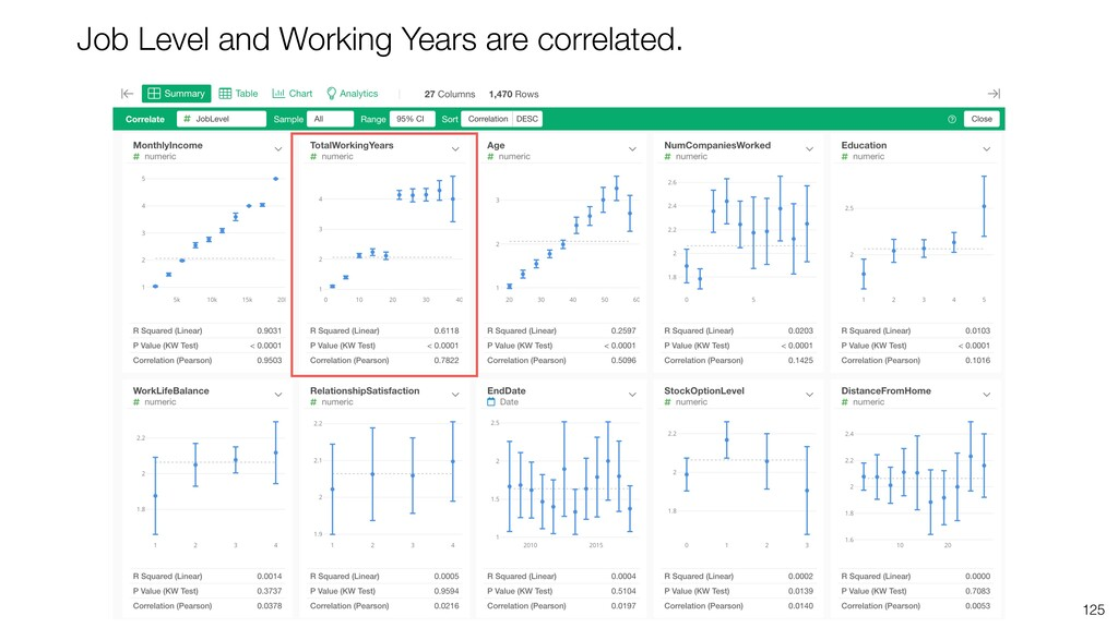 125 Job Level and Working Years are correlated.