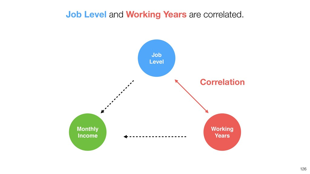 126 Correlation Job Level Monthly Income Workin...