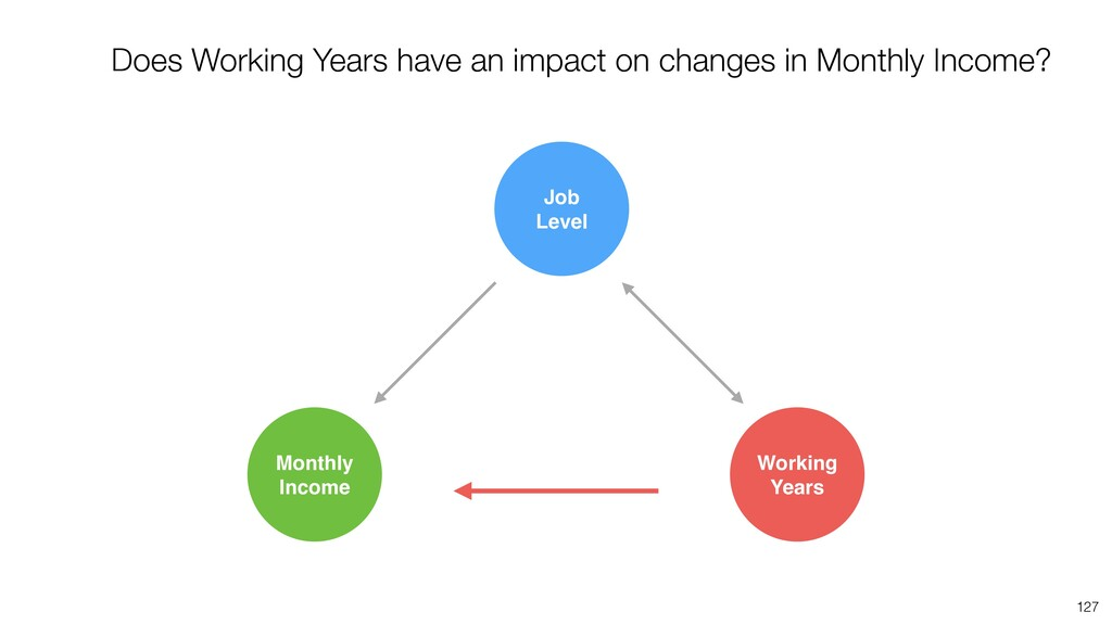 127 Does Working Years have an impact on change...