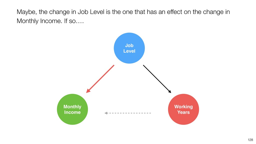 128 Maybe, the change in Job Level is the one t...