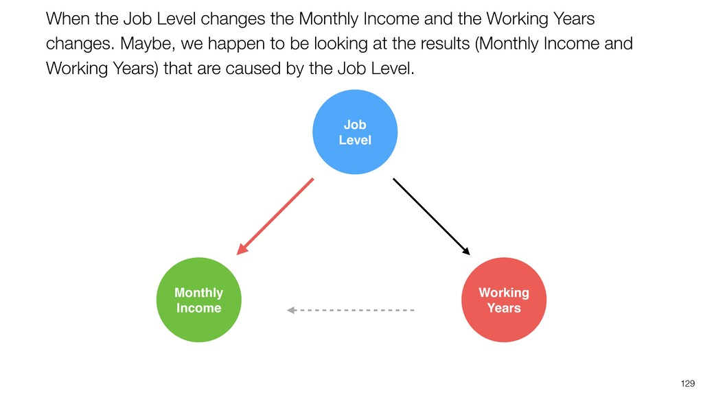 129 When the Job Level changes the Monthly Inco...