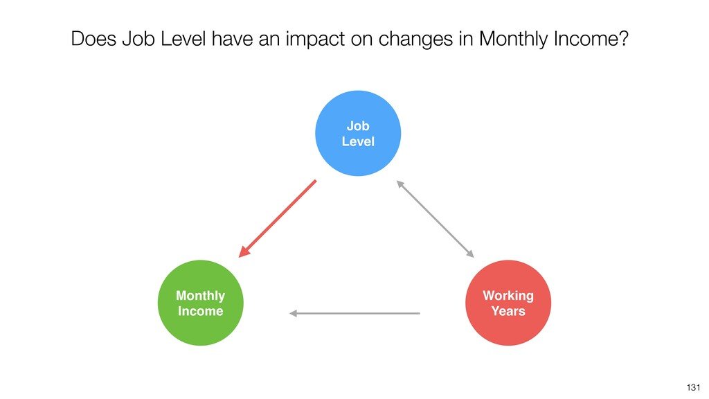 131 Job Level Monthly Income Working Years Does...