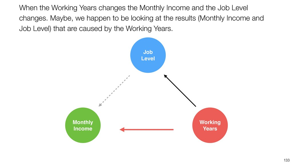 133 Job Level Monthly Income Working Years When...