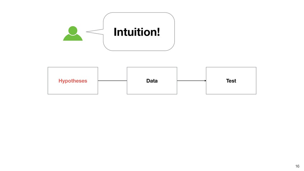 16 Intuition! Hypotheses Data Test