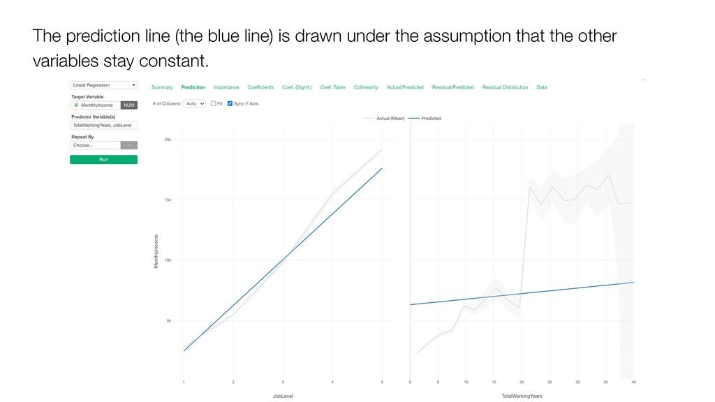 The prediction line (the blue line) is drawn un...