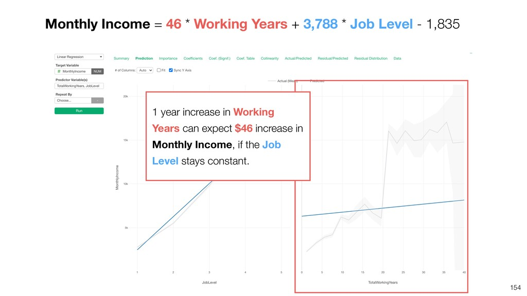 154 Monthly Income = 46 * Working Years + 3,788...