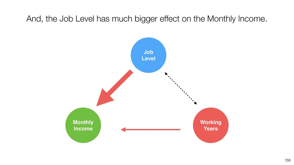 158 And, the Job Level has much bigger effect o...