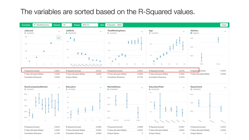 The variables are sorted based on the R-Squared...