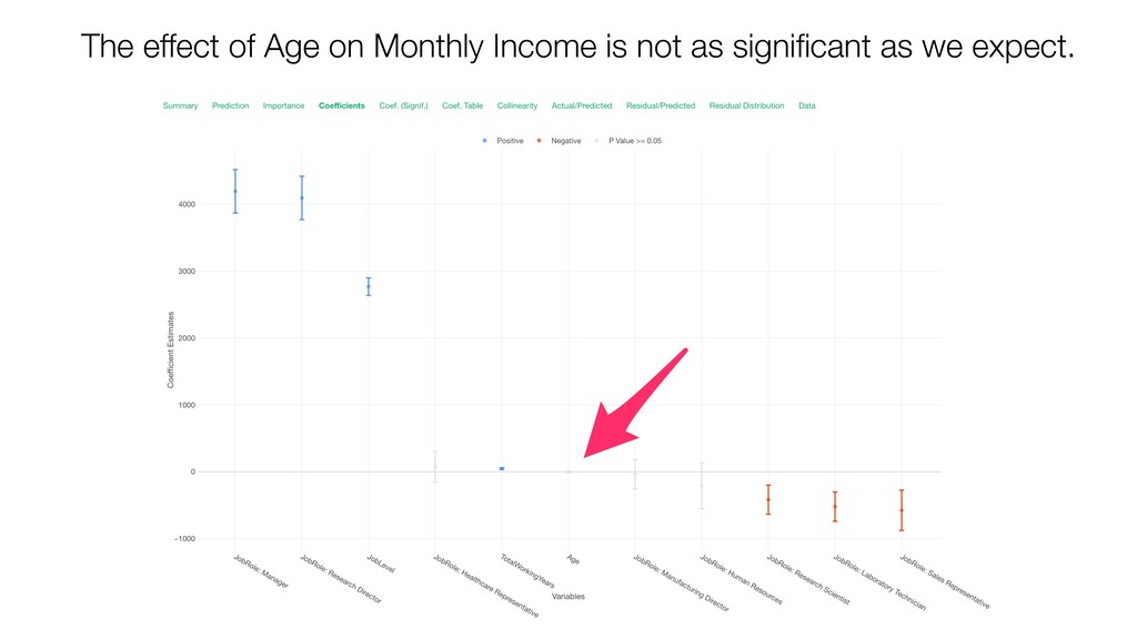 The effect of Age on Monthly Income is not as s...