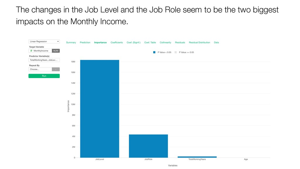 The changes in the Job Level and the Job Role s...