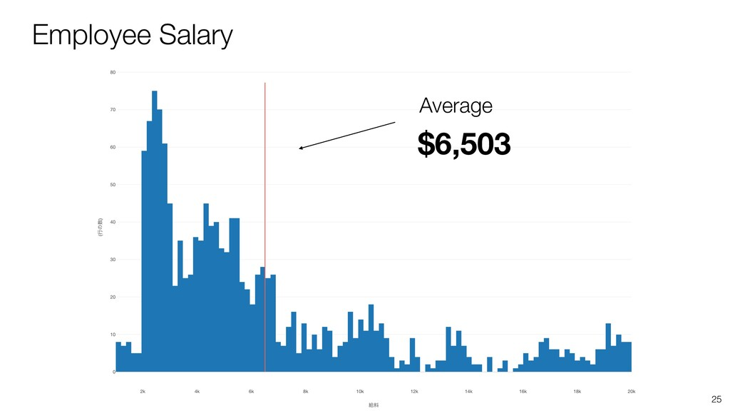 25 Employee Salary $6,503 Average