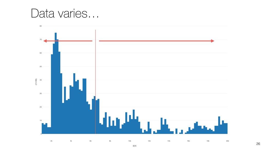 26 Data varies…