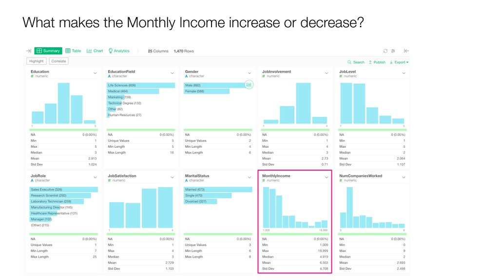 What makes the Monthly Income increase or decre...