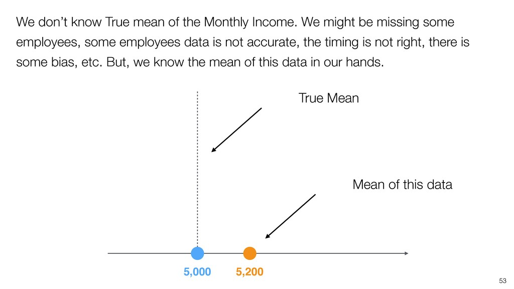 5,200 5,000 True Mean Mean of this data 53 We d...