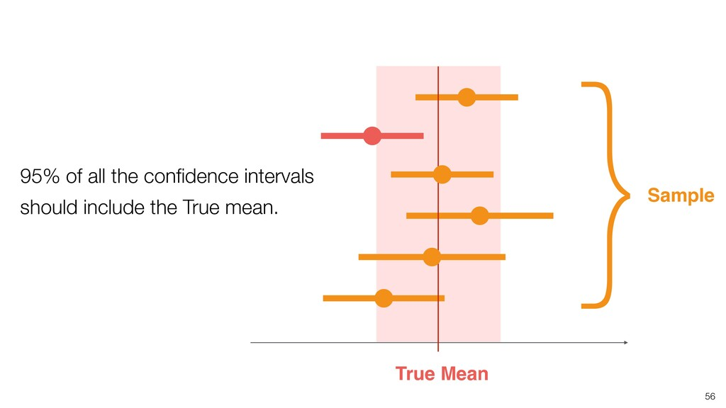 56 True Mean 95% of all the confidence intervals...