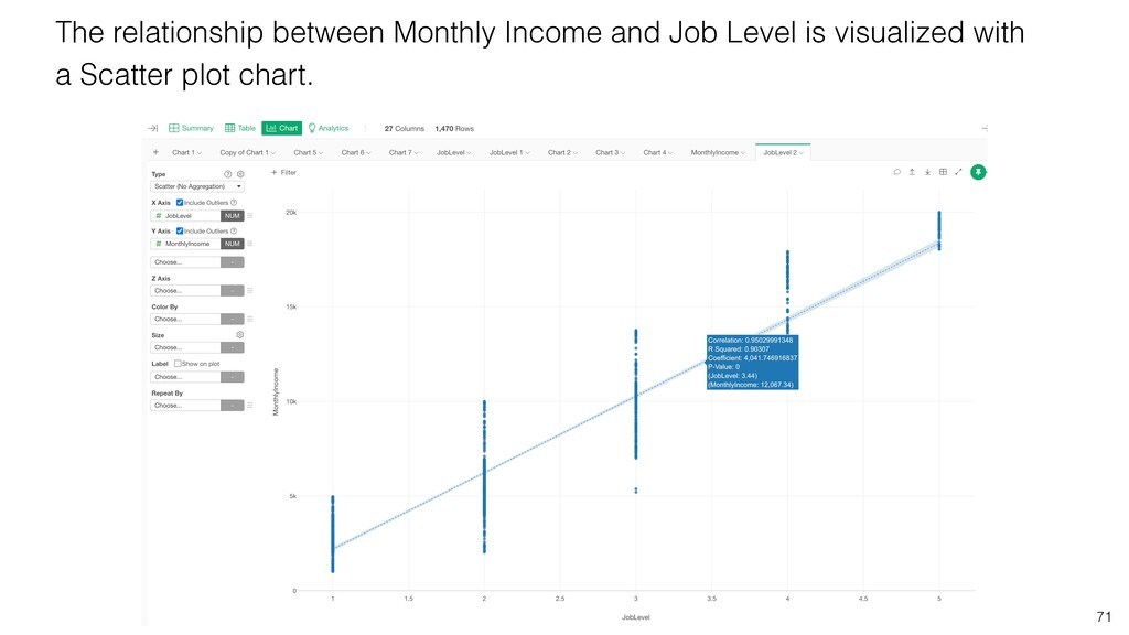 71 The relationship between Monthly Income and ...