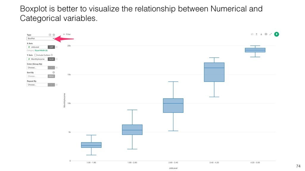 74 Boxplot is better to visualize the relations...