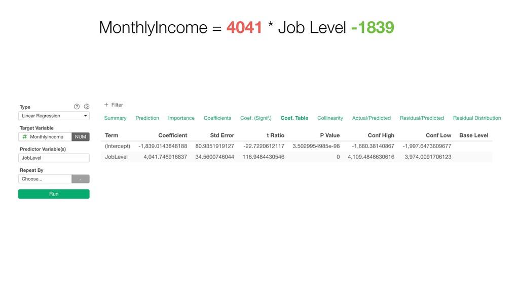 MonthlyIncome = 4041 * Job Level -1839