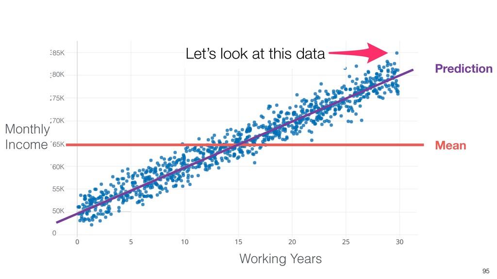 95 Let's look at this data 55K 60K 65K 70K 75K ...