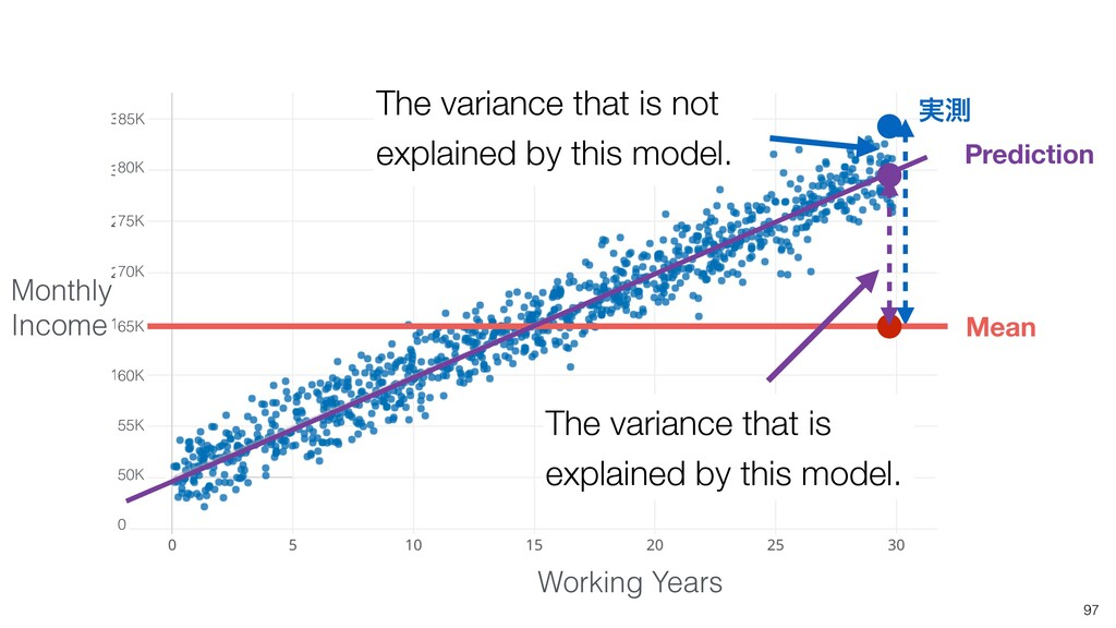 The variance that is not explained by this mode...