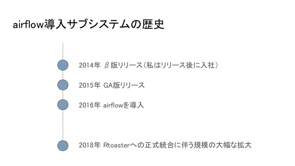 airflow導入サブシステムの歴史 2014年 β版リリース(私はリリース後に入社) 201...