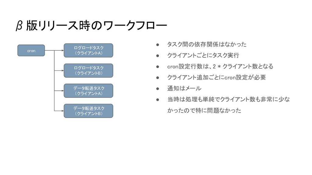 β版リリース時のワークフロー ログロードタスク (クライアントA) データ転送タスク (クライ...