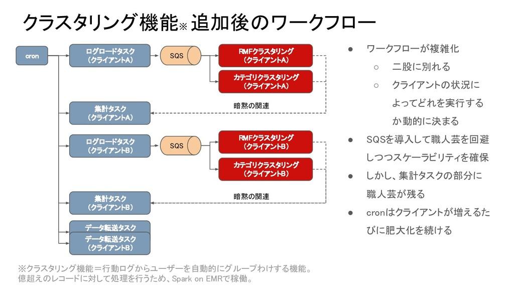 クラスタリング機能※ 追加後のワークフロー ログロードタスク (クライアントA) データ転送タ...