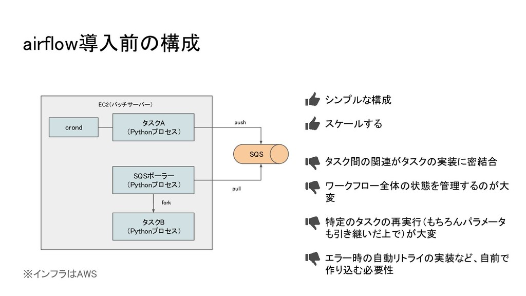 airflow導入前の構成 EC2(バッチサーバー) crond タスクA (Pythonプロ...