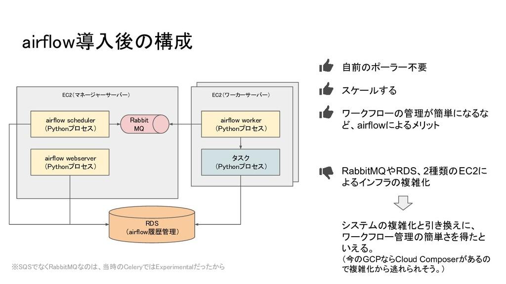 ワーカーサーバー airflow導入後の構成 EC2(マネージャーサーバー) airflow ...
