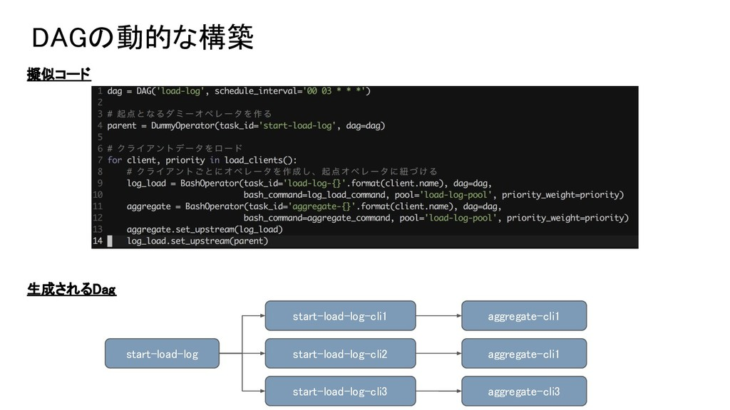DAGの動的な構築 擬似コード 生成されるDag start-load-log start-l...