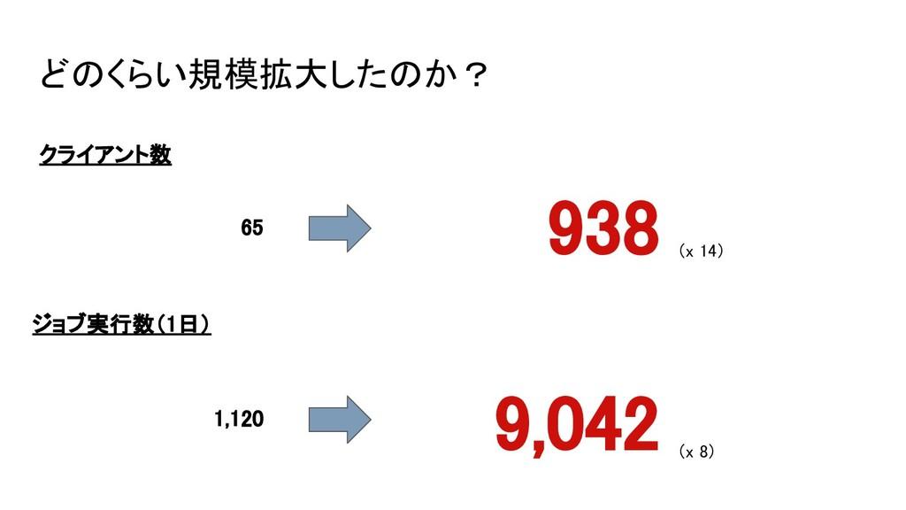 どのくらい規模拡大したのか? クライアント数 65 938 (x 14) ジョブ実行数(1日)...