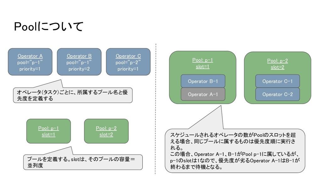 "Poolについて Operator A pool=""p-1"" priority=1 Opera..."