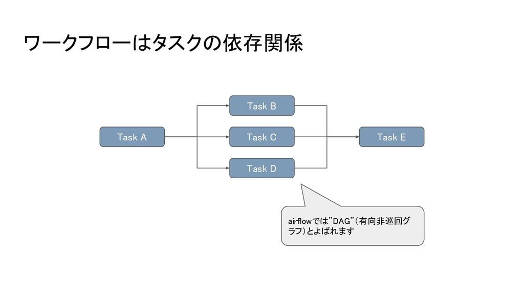 ワークフローはタスクの依存関係 Task A Task B Task C Task D Tas...