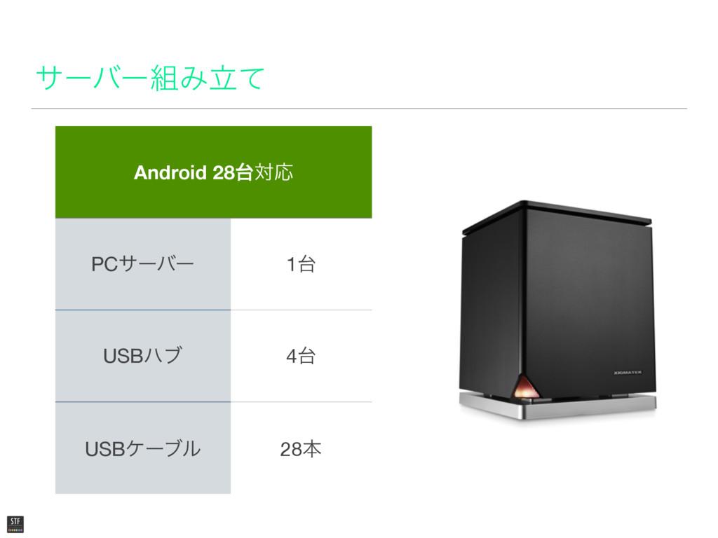 αʔόʔΈཱͯ Android 28ରԠ PCαʔόʔ 1 USBϋϒ 4 USBέʔ...