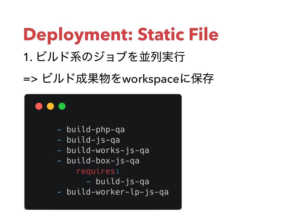Deployment: Static File 1. ϏϧυܥͷδϣϒΛฒྻ࣮ߦ => Ϗϧ...
