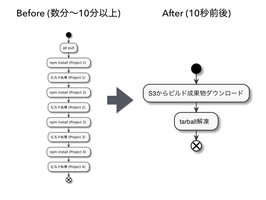 Before (ʙ10Ҏ্) After (10ඵલޙ)