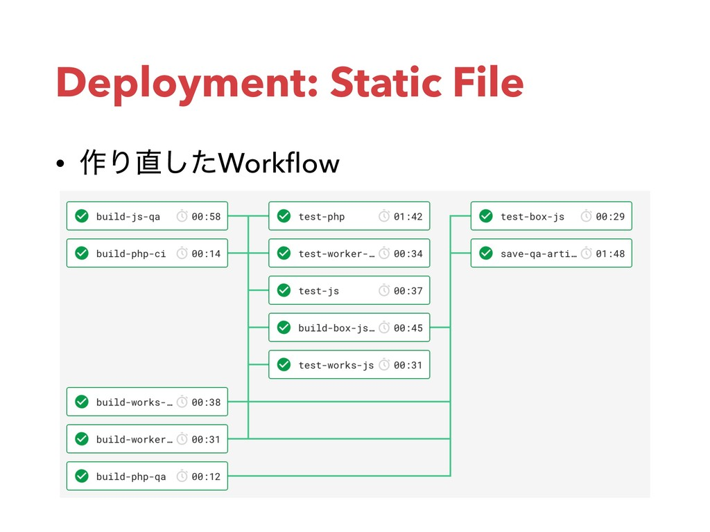 Deployment: Static File • ࡞Γͨ͠Workflow