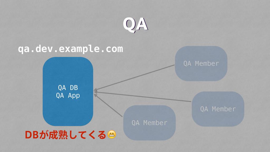 "2"" QA DB QA App QA Member QA Member QA Member q..."