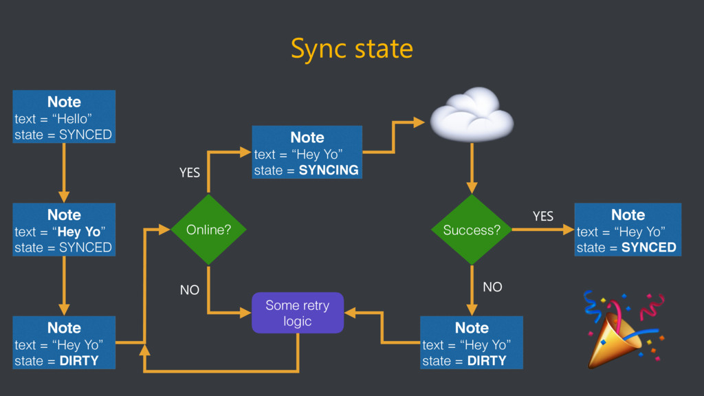 """Sync state Note text = """"Hello"""" state = SYNCED N..."""