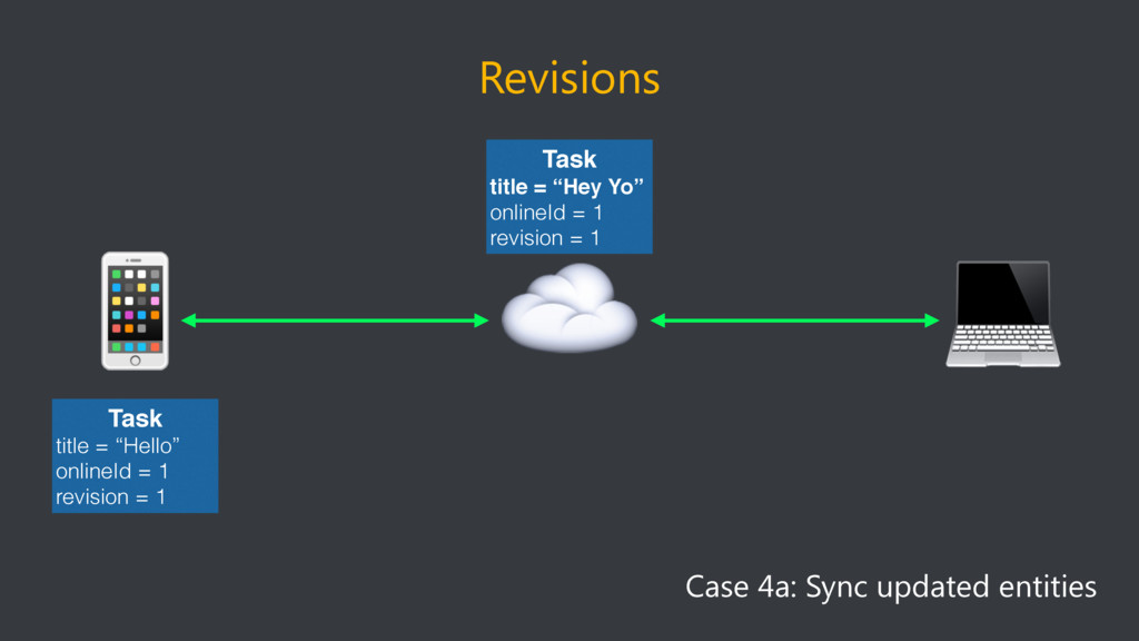 Revisions ☁  Case 4a: Sync updated entities  Ta...