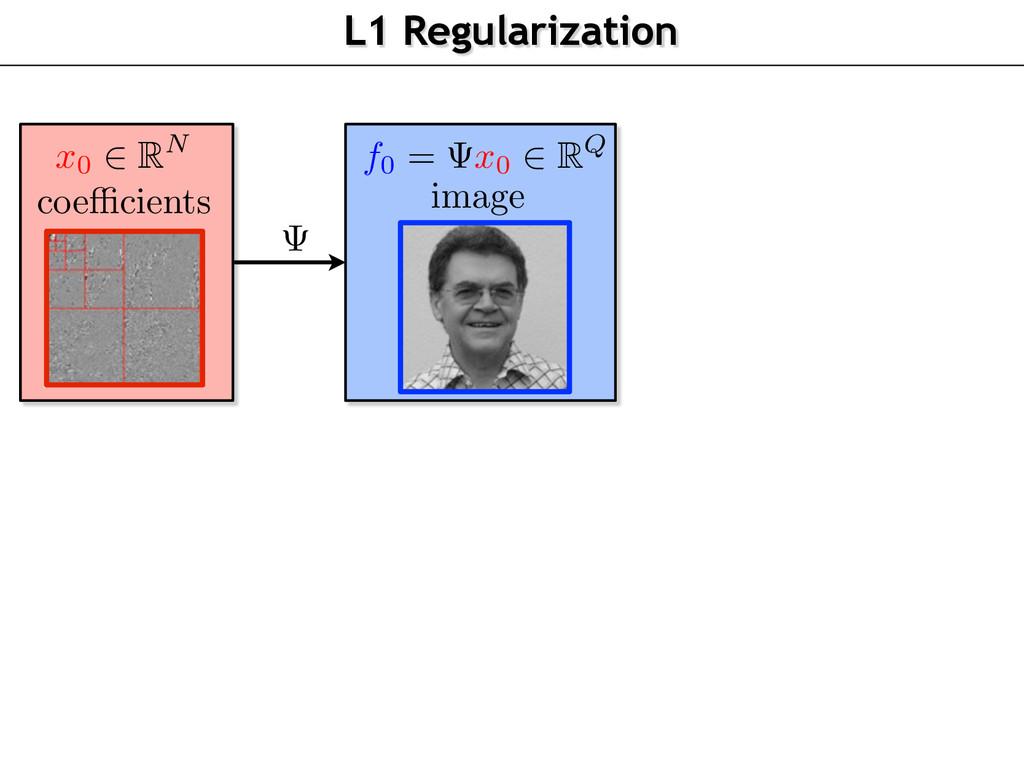 L1 Regularization coe cients image x0 RN f0 = x...