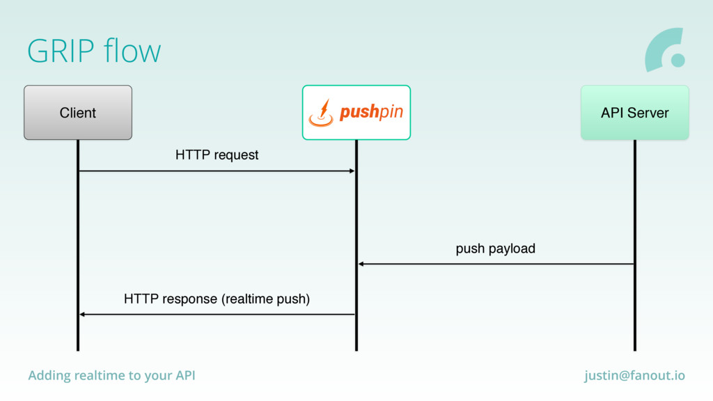 Adding realtime to your API justin@fanout.io GR...
