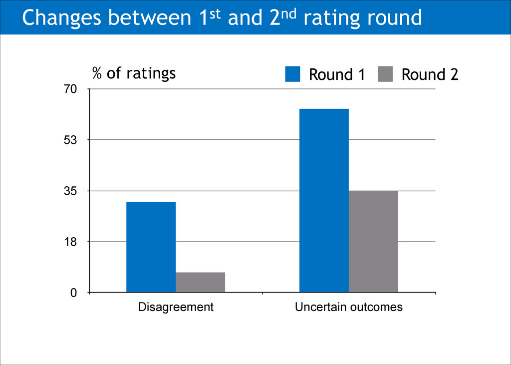 Changes between 1st and 2nd rating round 0 18 3...