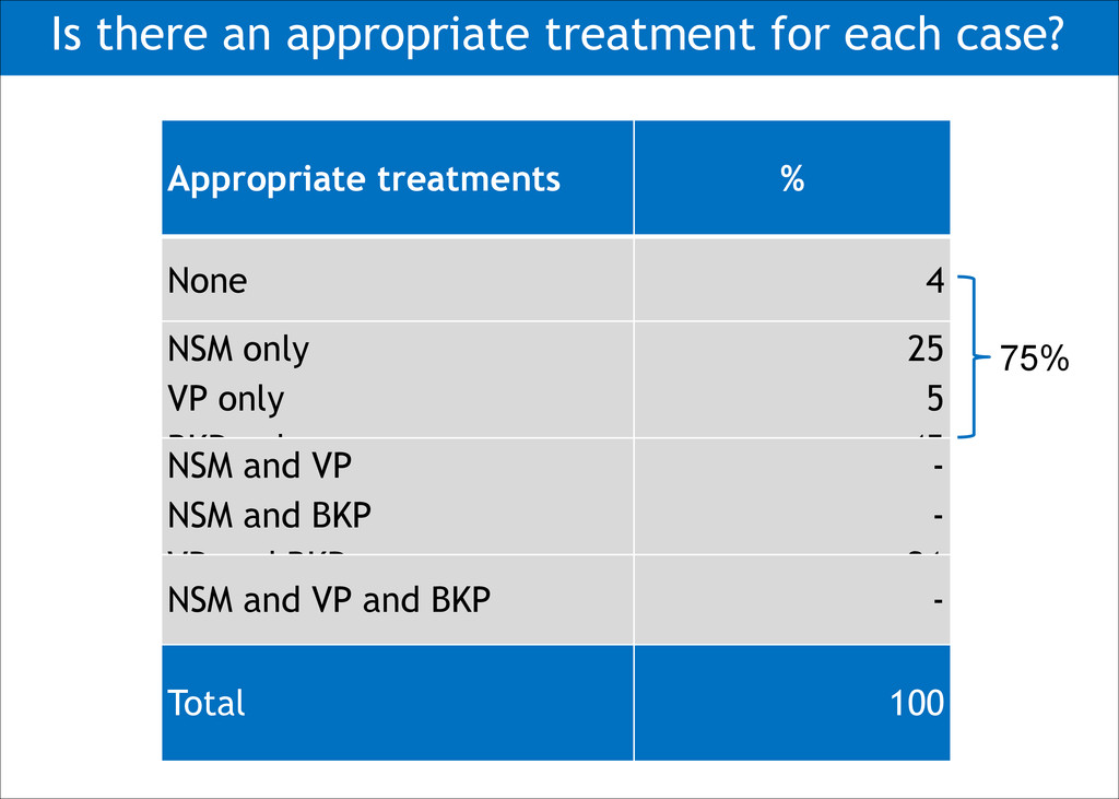 Appropriate treatments % None 4 NSM only VP onl...