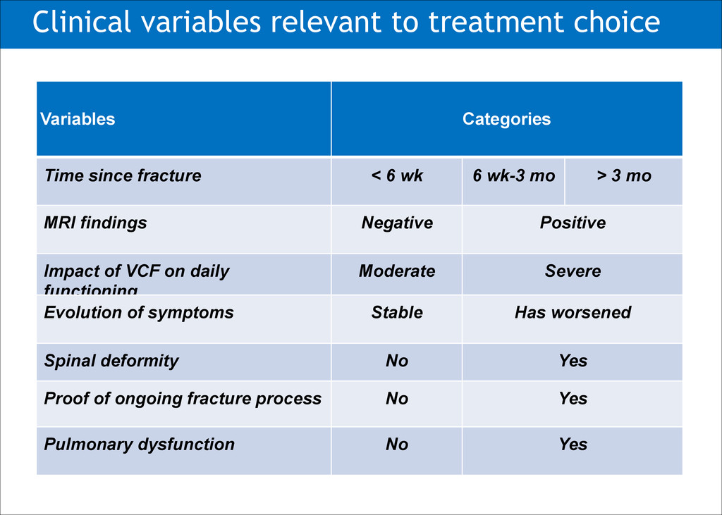 Clinical variables relevant to treatment choice...